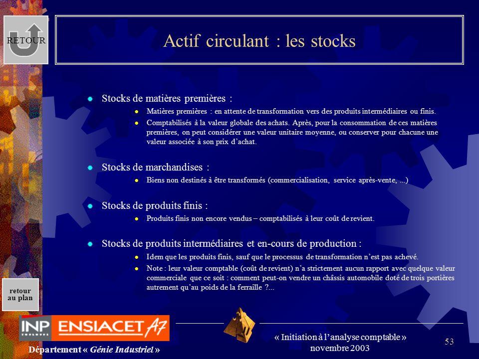Département « Génie Industriel » « Initiation à lanalyse comptable » novembre 2003 retour au plan 53 Actif circulant : les stocks Stocks de matières p