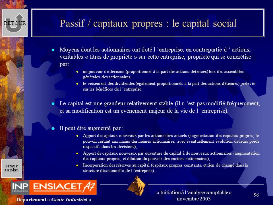 Département « Génie Industriel » « Initiation à lanalyse comptable » novembre 2003 retour au plan 56 Passif / capitaux propres : le capital social Moy