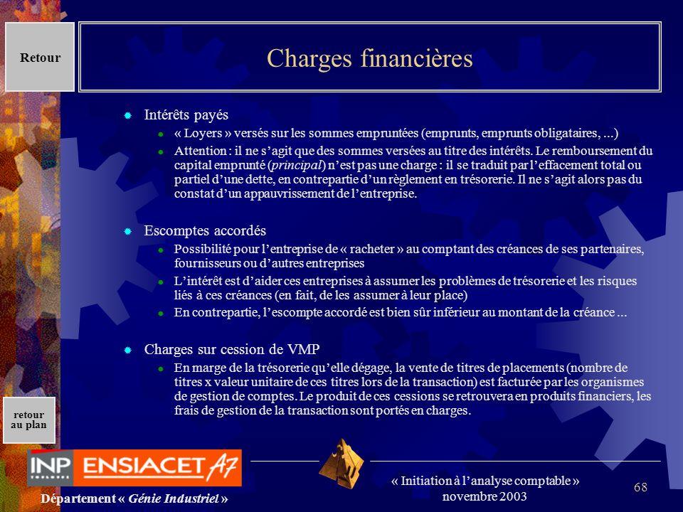 Département « Génie Industriel » « Initiation à lanalyse comptable » novembre 2003 retour au plan 68 Charges financières Intérêts payés « Loyers » ver