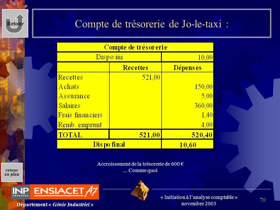 Département « Génie Industriel » « Initiation à lanalyse comptable » novembre 2003 retour au plan 70 Compte de trésorerie de Jo-le-taxi : Retour Accro