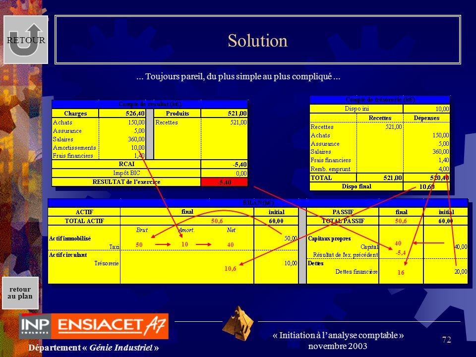 Département « Génie Industriel » « Initiation à lanalyse comptable » novembre 2003 retour au plan 72 Solution RETOUR... Toujours pareil, du plus simpl
