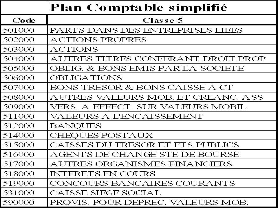 Département « Génie Industriel » « Initiation à lanalyse comptable » novembre 2003 retour au plan 78 Annexe : PCG Classe 5