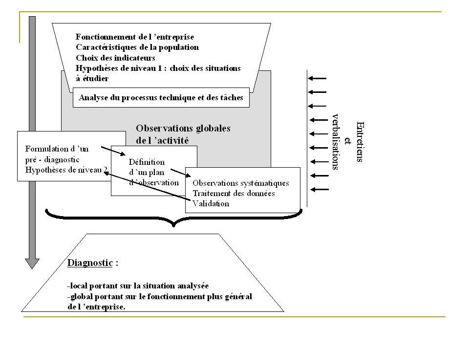 Préparer la démarche Ré-évaluer les risques suite aux actions Mettre en œuvre les actions Elaborer un programme de prévention Démarche dévaluation des risques en 2 étapes : APR, EvR 2-Démarche : D- proposition de démarche : principe