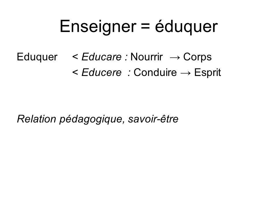 Enseigner = éduquer Eduquer < Educare : Nourrir Corps < Educere: Conduire Esprit Relation pédagogique, savoir-être