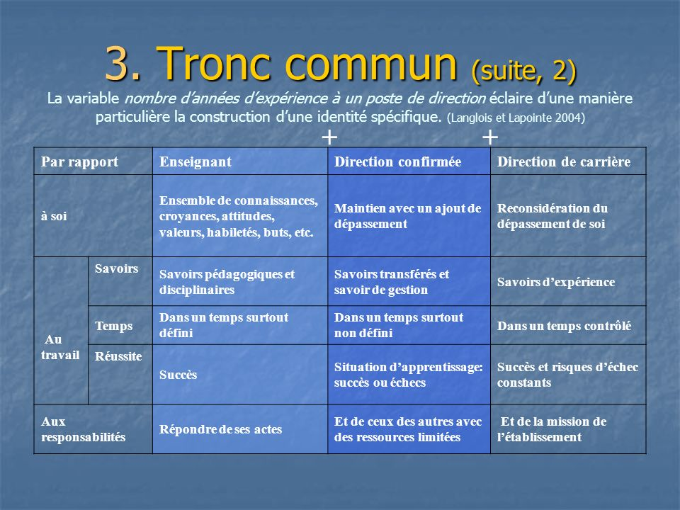 3. Tronc commun (suite, 2) 3. Tronc commun (suite, 2) La variable nombre dannées dexpérience à un poste de direction éclaire dune manière particulière