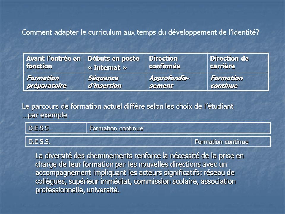 Avant lentrée en fonction Débuts en poste « Internat » Direction confirmée Direction de carrière Formation préparatoire Séquence dinsertion Approfondis- sement Formation continue D.E.S.S.