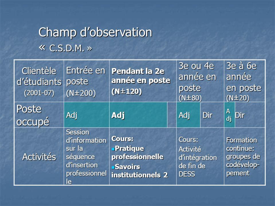 Clientèle détudiants (2001-07) Entrée en poste (N±200) Pendant la 2e année en poste (N ± 120) 3e ou 4e année en poste (N ± 80) 3e à 6e année en poste