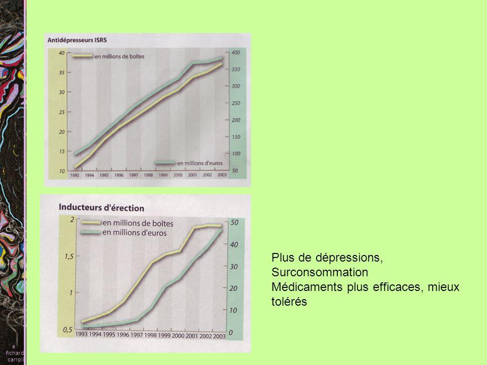 a fichard carroll Plus de dépressions, Surconsommation Médicaments plus efficaces, mieux tolérés