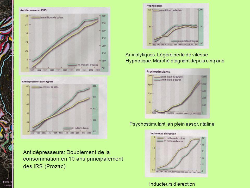 Antidépresseurs: Doublement de la consommation en 10 ans principalement des IRS (Prozac ) Anxiolytiques: Légère perte de vitesse Hypnotique: Marché st