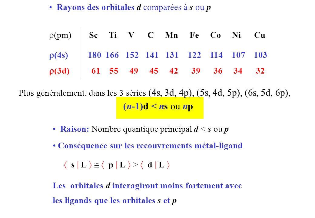 Rayons des orbitales d comparées à s ou p (pm) Sc Ti V C Mn Fe Co Ni Cu (4s) 180 166 152 141 131 122 114 107 103 (3d) 61 55 49 45 42 39 36 34 32 Raison: Nombre quantique principal d < s ou p Conséquence sur les recouvrements métal-ligand s L p L > d L Les orbitales d interagiront moins fortement avec les ligands que les orbitales s et p Plus généralement: dans les 3 séries (4s, 3d, 4p), (5s, 4d, 5p), (6s, 5d, 6p), (n-1)d < ns ou np