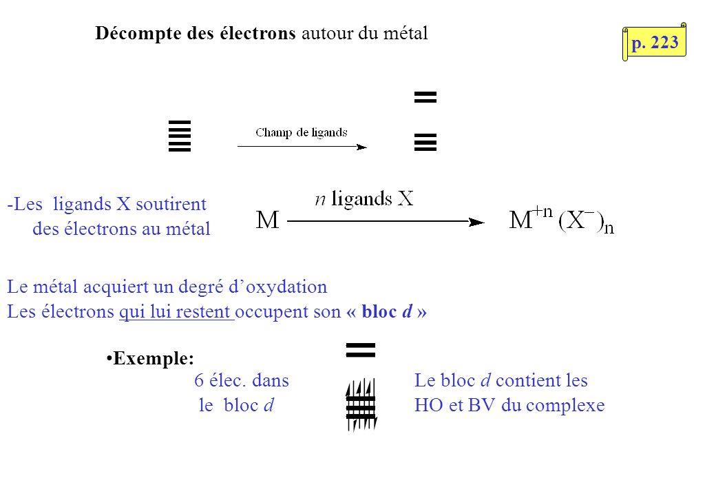 -Les ligands X soutirent des électrons au métal Le métal acquiert un degré doxydation Les électrons qui lui restent occupent son « bloc d » 6 élec.