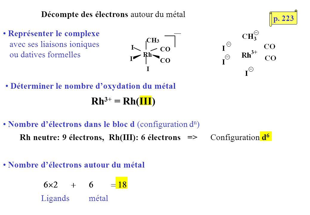 Représenter le complexe avec ses liaisons ioniques ou datives formelles Déterminer le nombre doxydation du métal Nombre délectrons dans le bloc d (configuration d n ) CH 3 Rh I I CO I Nombre délectrons autour du métal Ligands métal Décompte des électrons autour du métal Rh 3+ = Rh(III) Rh neutre: 9 électrons, Rh(III): 6 électrons => Configuration d 6 p.