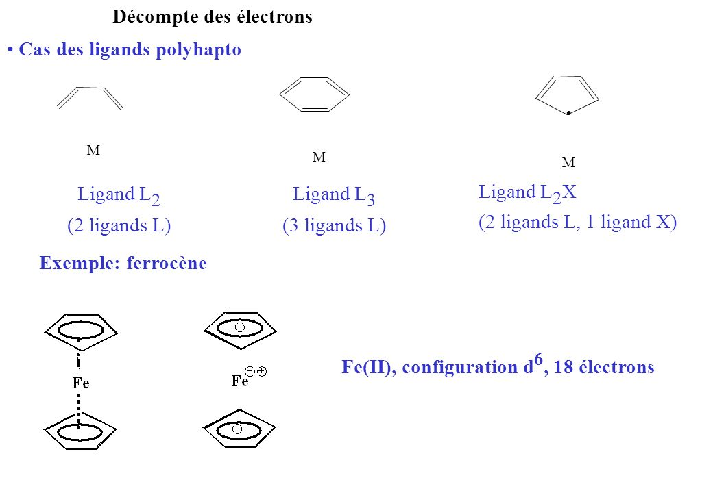 Décompte des électrons Cas des ligands polyhapto Ligand L 2 (2 ligands L) Ligand L 3 (3 ligands L) Ligand L 2 X (2 ligands L, 1 ligand X) Exemple: fer