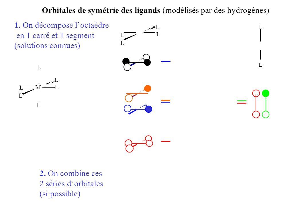 Orbitales de symétrie des ligands (modélisés par des hydrogènes) 1.