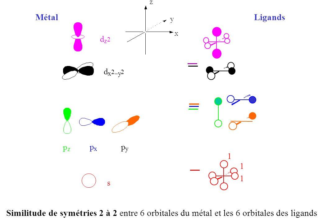 s d z 2 d x 2 –y 2 p z p x p y Similitude de symétries 2 à 2 entre 6 orbitales du métal et les 6 orbitales des ligands MétalLigands 1 1 1
