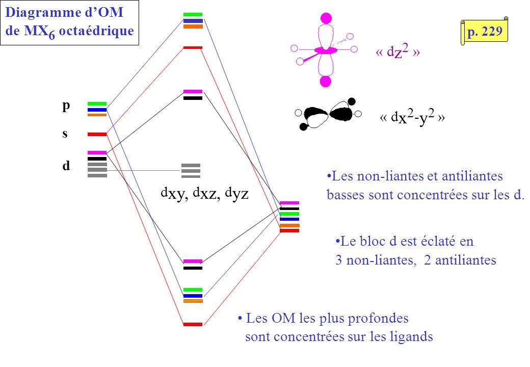 Diagramme dOM de MX 6 octaédrique s p d « d z 2 » « d x 2 - y 2 » Les OM les plus profondes sont concentrées sur les ligands Les non-liantes et antiliantes basses sont concentrées sur les d.