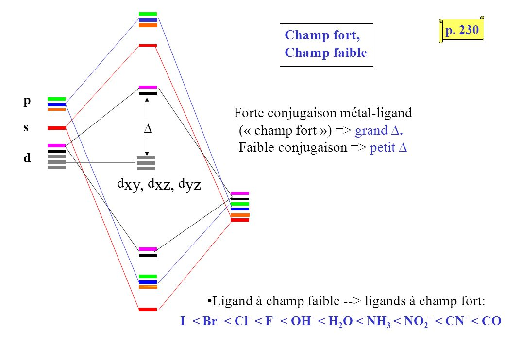 Champ fort, Champ faible s p d Forte conjugaison métal-ligand (« champ fort ») => grand.