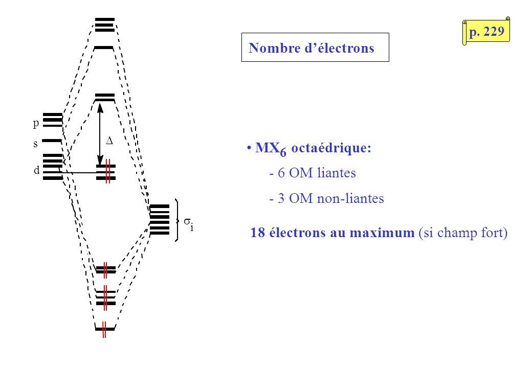 p s d i MX 6 octaédrique: - 6 OM liantes - 3 OM non-liantes 18 électrons au maximum (si champ fort) Nombre délectrons p.