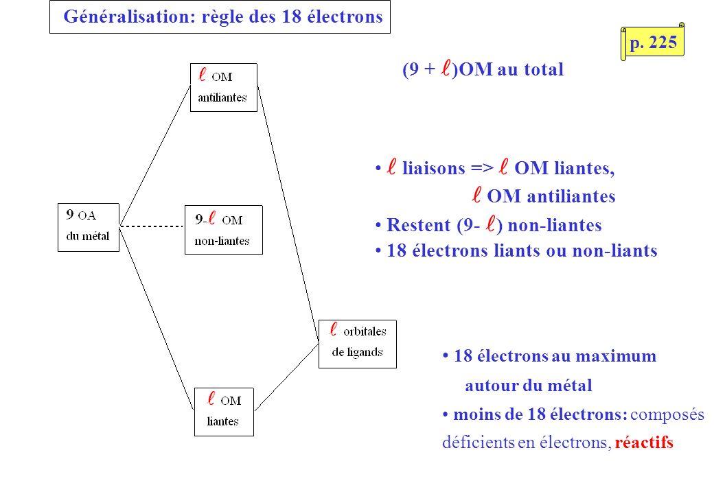 Généralisation: règle des 18 électrons liaisons => OM liantes, OM antiliantes Restent (9- ) non-liantes 18 électrons liants ou non-liants (9 + )OM au total 18 électrons au maximum autour du métal moins de 18 électrons: composés déficients en électrons, réactifs p.