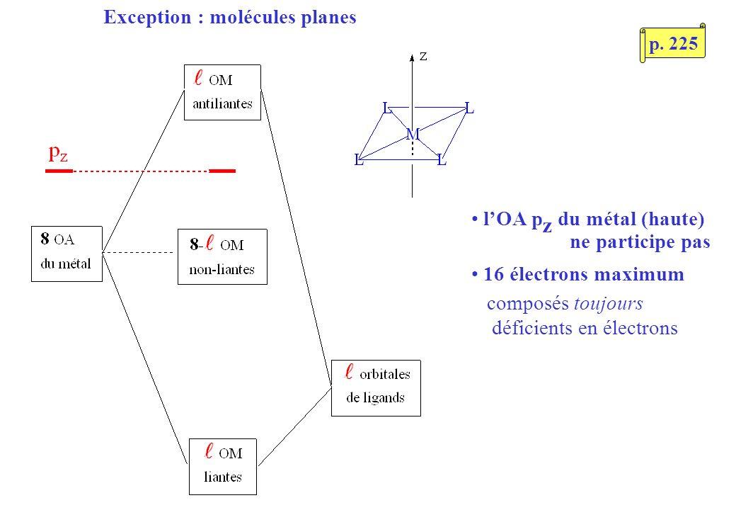 Exception : molécules planes lOA p z du métal (haute) ne participe pas 16 électrons maximum composés toujours déficients en électrons p.