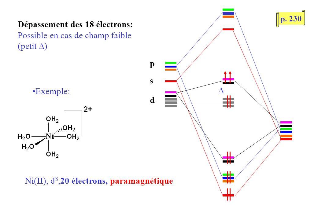 s p d Dépassement des 18 électrons: Possible en cas de champ faible (petit ) Exemple: Ni(II), d 8,20 électrons, paramagnétique p.