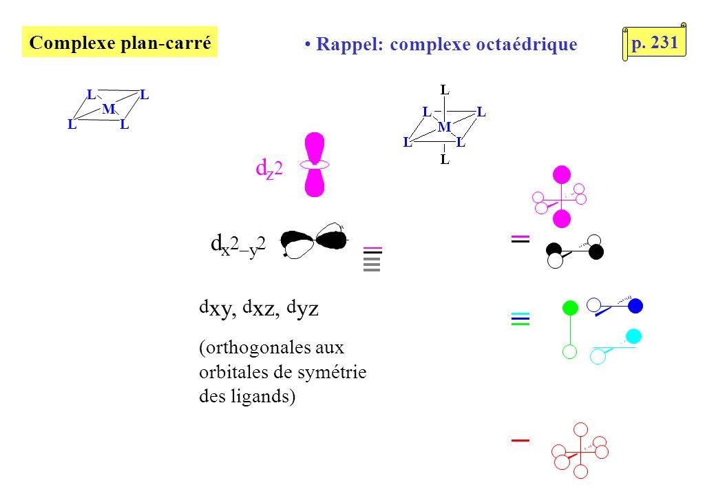 Complexe plan-carré L LL L M Rappel: complexe octaédrique d x 2 –y 2 d z 2 d xy, d xz, d yz (orthogonales aux orbitales de symétrie des ligands) p.