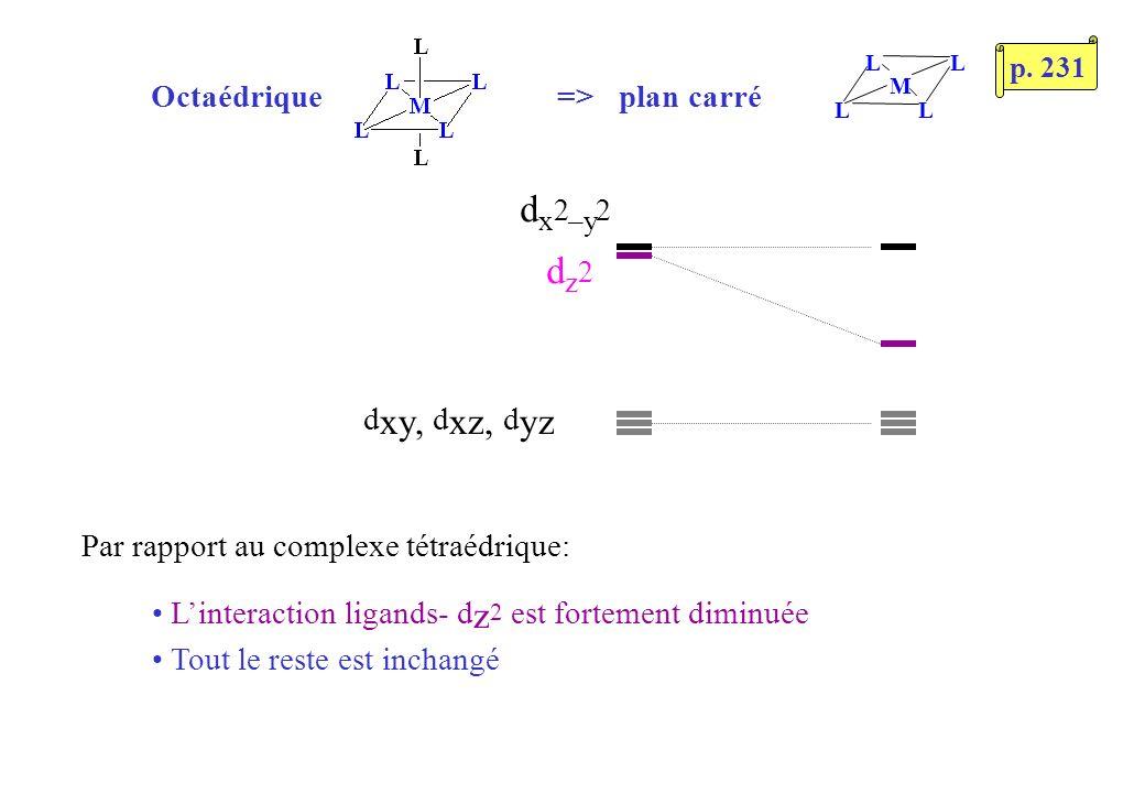 d x 2 –y 2 d z 2 d xy, d xz, d yz L LL L M Octaédrique => plan carré Par rapport au complexe tétraédrique: Linteraction ligands- d z 2 est fortement diminuée Tout le reste est inchangé p.