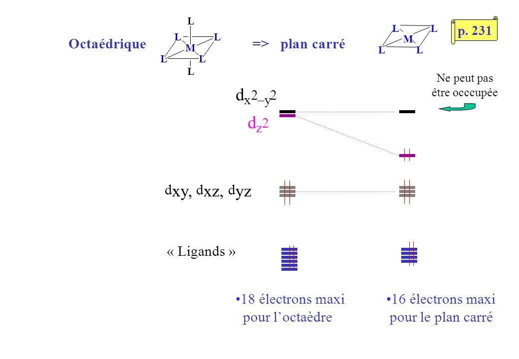 d x 2 –y 2 d z 2 d xy, d xz, d yz L LL L M Octaédrique => plan carré « Ligands » 18 électrons maxi pour loctaèdre 16 électrons maxi pour le plan carré Ne peut pas être occcupée p.