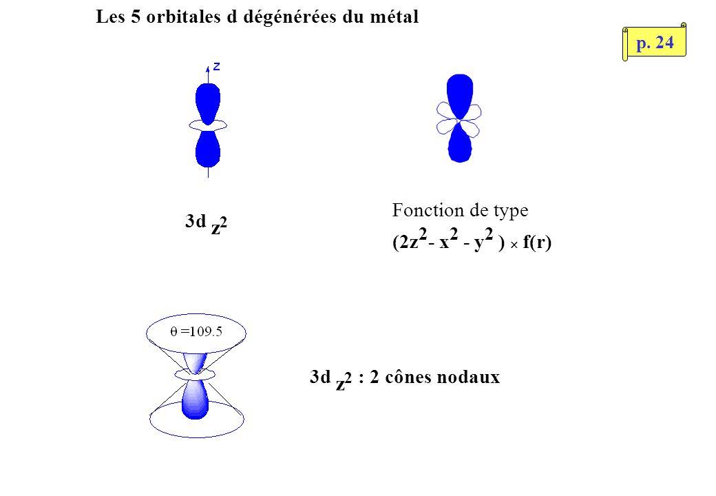 Les 5 orbitales d dégénérées du métal 3d z 2 Fonction de type (2z 2 - x 2 - y 2 ) f(r) 3d z 2 : 2 cônes nodaux p.