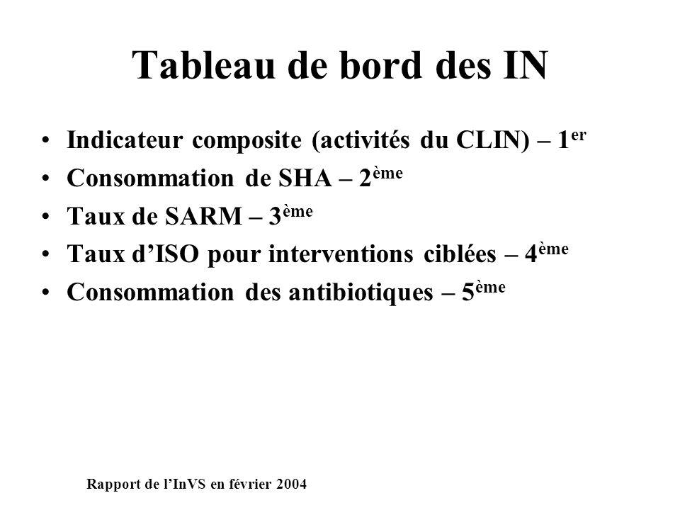 Tableau de bord des IN Indicateur composite (activités du CLIN) – 1 er Consommation de SHA – 2 ème Taux de SARM – 3 ème Taux dISO pour interventions ciblées – 4 ème Consommation des antibiotiques – 5 ème Rapport de lInVS en février 2004