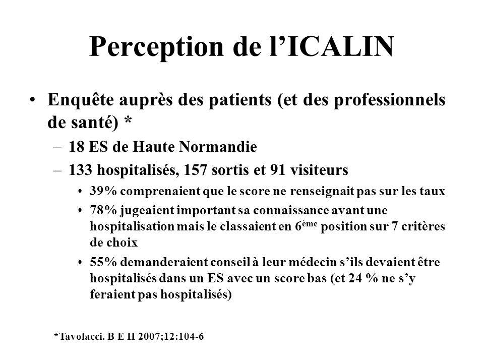 Perception de lICALIN Enquête auprès des patients (et des professionnels de santé) * –18 ES de Haute Normandie –133 hospitalisés, 157 sortis et 91 vis