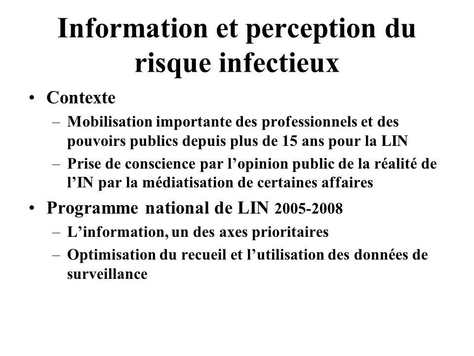 Information et perception du risque infectieux Contexte –Mobilisation importante des professionnels et des pouvoirs publics depuis plus de 15 ans pour