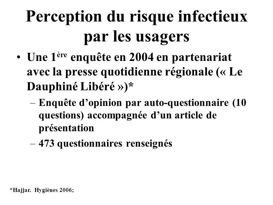 Perception du risque infectieux par les usagers Une 1 ère enquête en 2004 en partenariat avec la presse quotidienne régionale (« Le Dauphiné Libéré »)