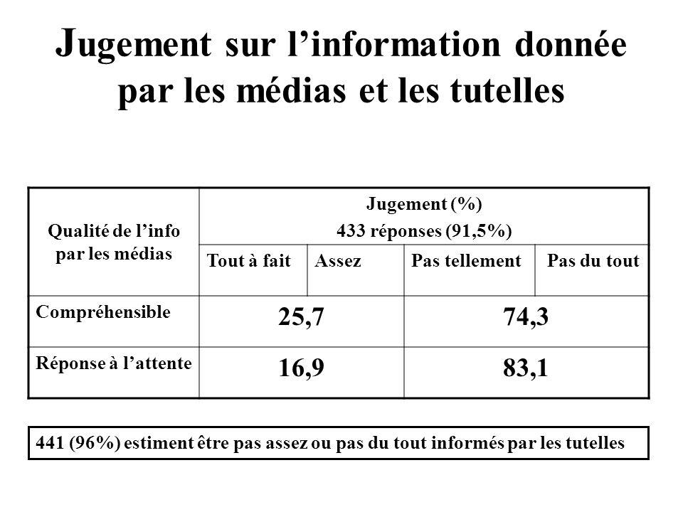 J ugement sur linformation donnée par les médias et les tutelles Qualité de linfo par les médias Jugement (%) 433 réponses (91,5%) Tout à faitAssezPas tellement Pas du tout Compréhensible 25,774,3 Réponse à lattente 16,983,1 441 (96%) estiment être pas assez ou pas du tout informés par les tutelles