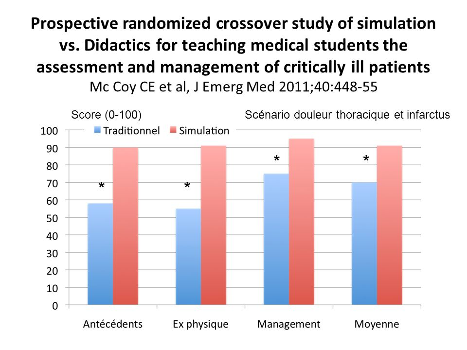 Prospective randomized crossover study of simulation vs. Didactics for teaching medical students the assessment and management of critically ill patie