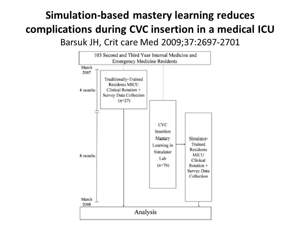 The benefits of a human simulator training course for initial first-year anesthesia residency education Oravitz TM et al, Open Anesthesiology J 2008;2:13-9 Confiance en soi (1-5) ScénarioAvantAprès Ventilation manuelle au ballon4,14,4 (NS) Pose dun masque laryngé3,44,2 (*) Laryngoscopie directe3,94,4 (*) Préparation salle avant ouverture3,14,2 (*) Réaliser une induction pour AG3,24,2 (*) Transmettre le cas dun patient à un IDE de SSPI 3,14,1 (*)