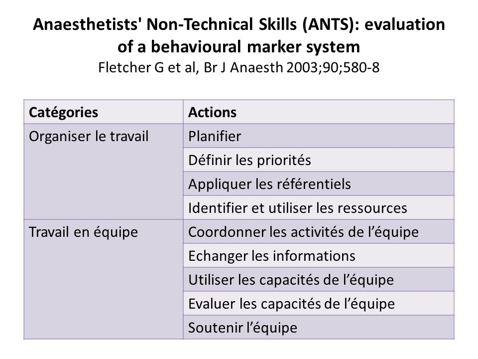 Anaesthetists' Non-Technical Skills (ANTS): evaluation of a behavioural marker system Fletcher G et al, Br J Anaesth 2003;90;580-8 CatégoriesActions O