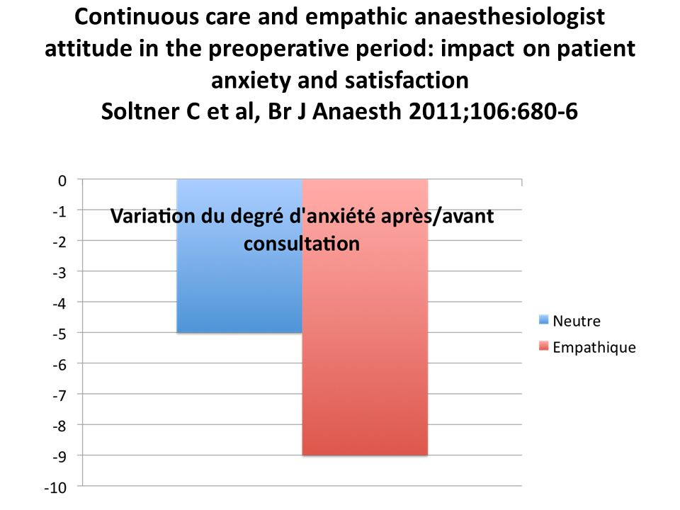 Continuous care and empathic anaesthesiologist attitude in the preoperative period: impact on patient anxiety and satisfaction Soltner C et al, Br J A