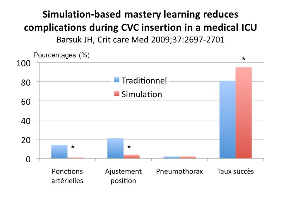 External validation of simulation-based assessments with other performance measures of third-year anesthesiology residents Mudumbai SC et al, Sim Healthcare 2012;7:73-80 ScénarioProportion (0-1) TV instable0,56 Pneumothorax0,88 Bronchospasme0,96 Hémorragie aigue0,81 Tube endotracheal bouché0,60 Hyperkaliémie0,55