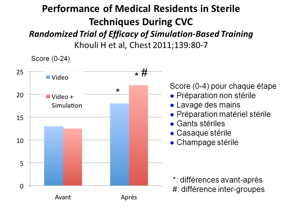 Performance of Medical Residents in Sterile Techniques During CVC Randomized Trial of Efficacy of Simulation-Based Training Khouli H et al, Chest 2011;139:80-7