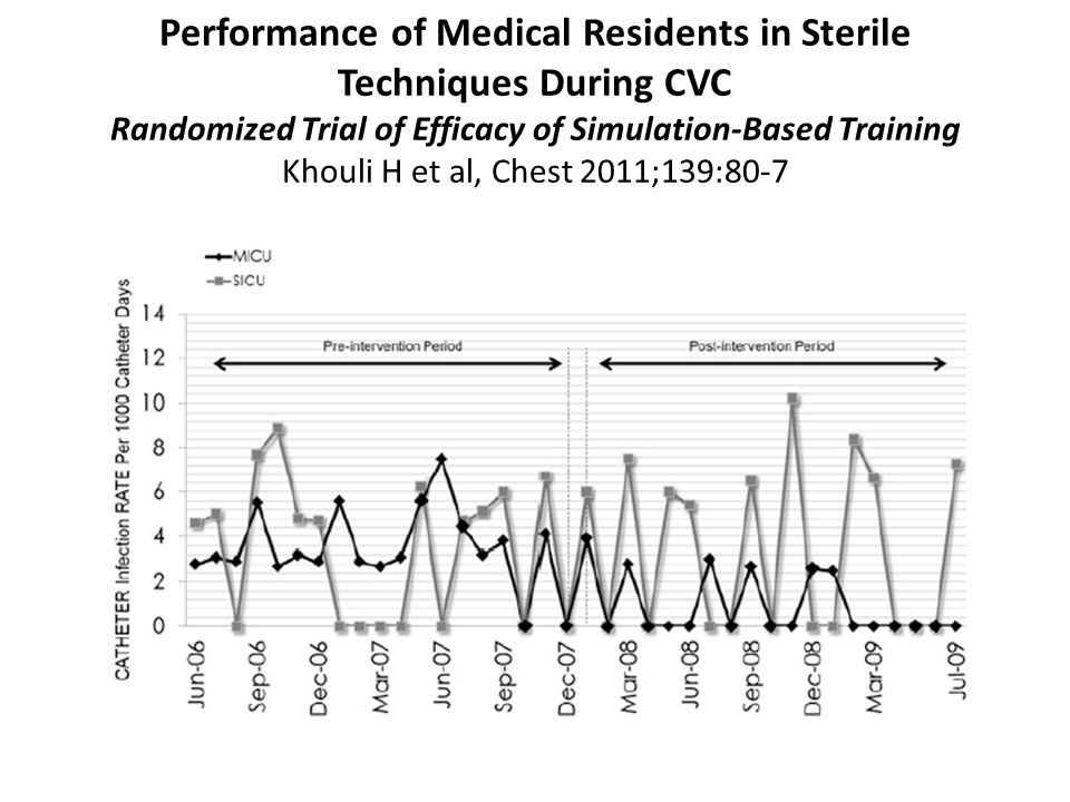 Performance of Medical Residents in Sterile Techniques During CVC Randomized Trial of Efficacy of Simulation-Based Training Khouli H et al, Chest 2011