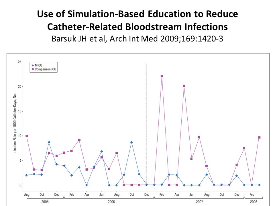 Use of Simulation-Based Education to Reduce Catheter-Related Bloodstream Infections Barsuk JH et al, Arch Int Med 2009;169:1420-3