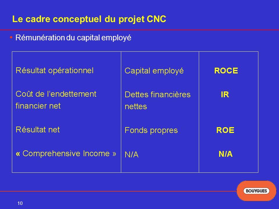 10 Le cadre conceptuel du projet CNC Rémunération du capital employé