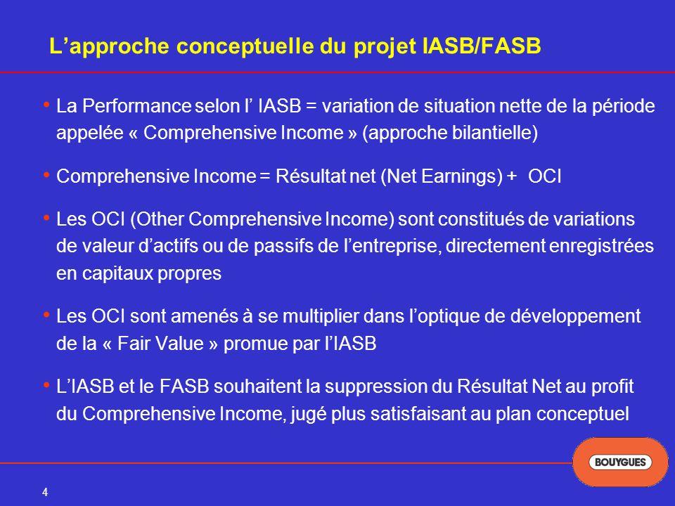 4 Lapproche conceptuelle du projet IASB/FASB La Performance selon l IASB = variation de situation nette de la période appelée « Comprehensive Income » (approche bilantielle) Comprehensive Income = Résultat net (Net Earnings) + OCI Les OCI (Other Comprehensive Income) sont constitués de variations de valeur dactifs ou de passifs de lentreprise, directement enregistrées en capitaux propres Les OCI sont amenés à se multiplier dans loptique de développement de la « Fair Value » promue par lIASB LIASB et le FASB souhaitent la suppression du Résultat Net au profit du Comprehensive Income, jugé plus satisfaisant au plan conceptuel