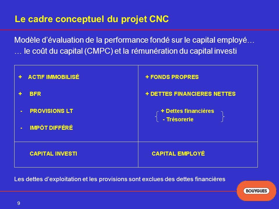 9 Le cadre conceptuel du projet CNC Modèle dévaluation de la performance fondé sur le capital employé… … le coût du capital (CMPC) et la rémunération du capital investi Les dettes dexploitation et les provisions sont exclues des dettes financières