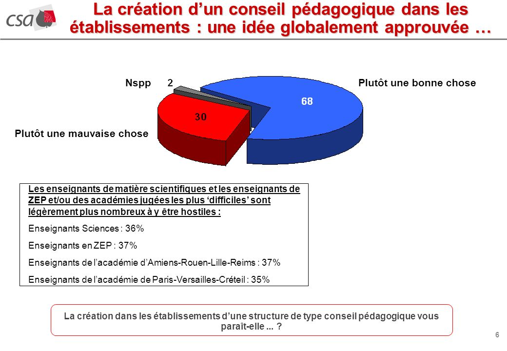 6 La création dans les établissements dune structure de type conseil pédagogique vous paraît-elle...