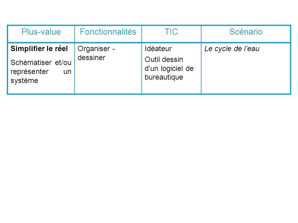 Simplifier le réel Schématiser et/ou représenter un système Organiser - dessiner Idéateur Outil dessin dun logiciel de bureautique Le cycle de leau Plus-valueFonctionnalitésTICScénario