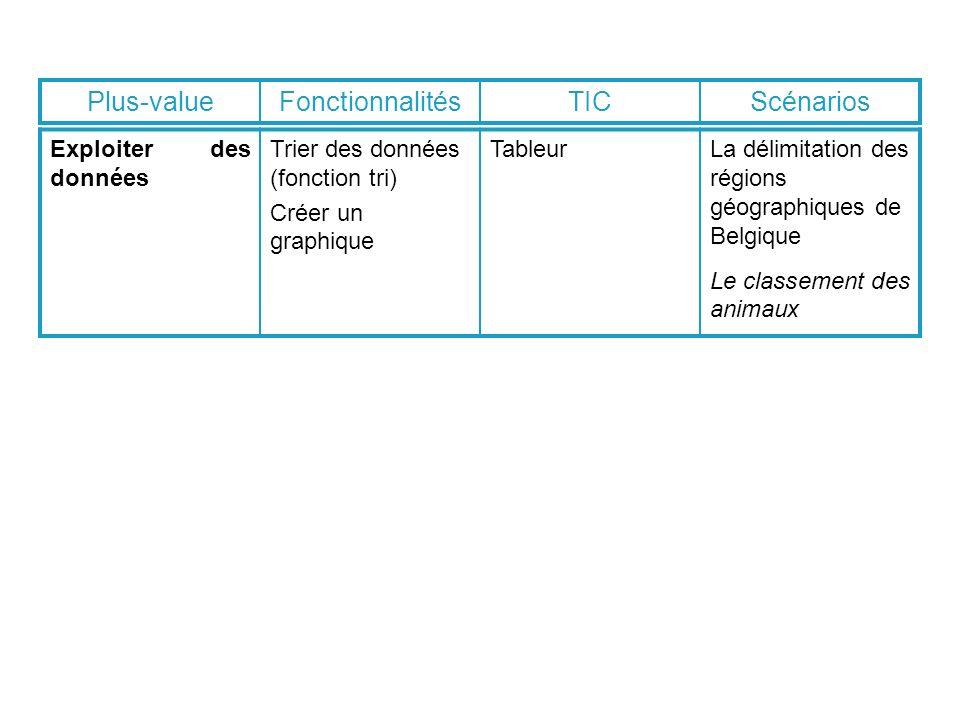 Exploiter des données Trier des données (fonction tri) Créer un graphique TableurLa délimitation des régions géographiques de Belgique Le classement des animaux Plus-valueFonctionnalitésTICScénarios