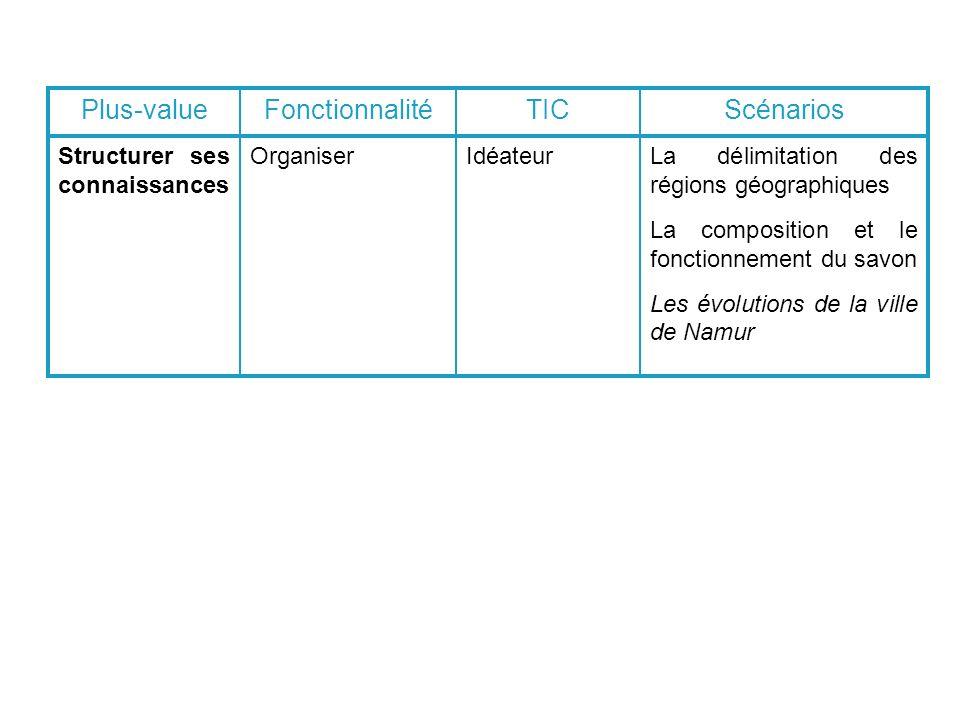 Structurer ses connaissances OrganiserIdéateurLa délimitation des régions géographiques La composition et le fonctionnement du savon Les évolutions de la ville de Namur Plus-valueFonctionnalitéTICScénarios