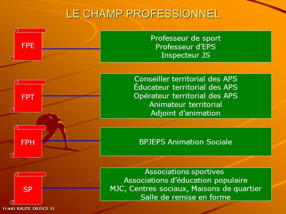 LE CHAMP PROFESSIONNEL Professeur de sport Professeur dEPS Inspecteur JS Conseiller territorial des APS Éducateur territorial des APS Opérateur territ
